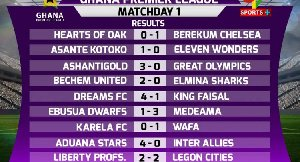 Ghana Premier League match day one scores at a glance