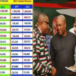 #Election 2020: NDC releases their collated results to prove that John Mahama won